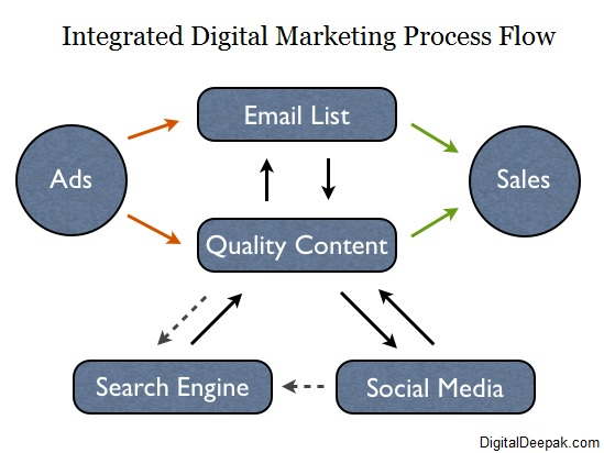 integrated digital marketing process