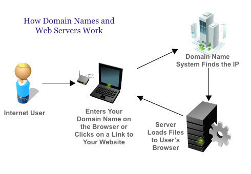 domain-hosting Self-Hosted WordPress Blog