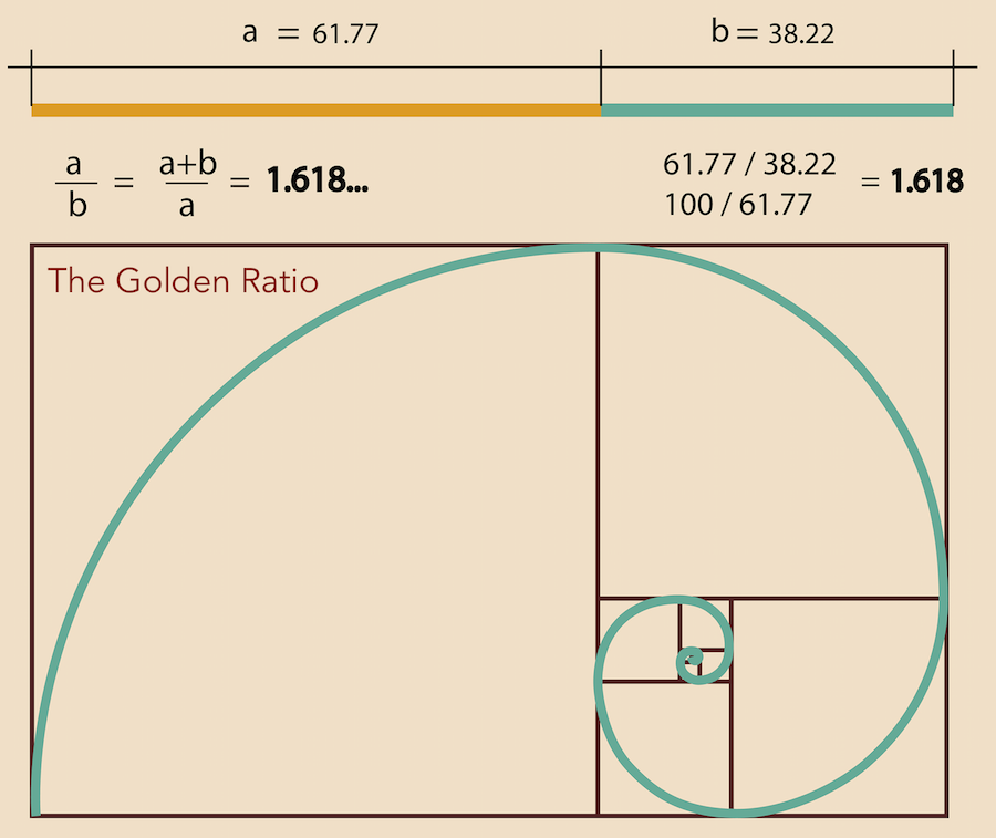How Golden Ratio Typography Increased My Readership By 45 72
