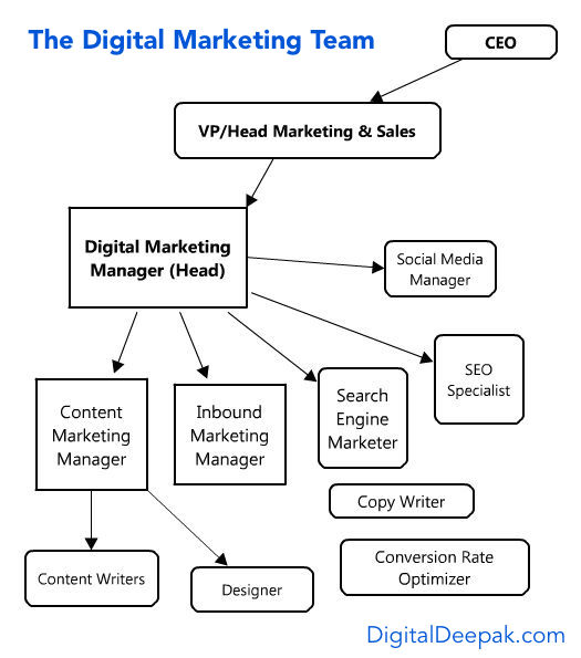 Digital Marketing Manager Bangalore