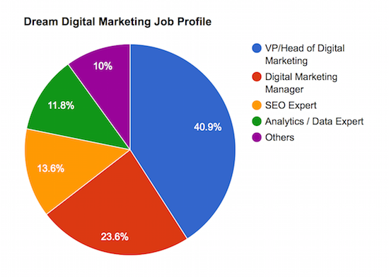 dream digital marketing job profile1