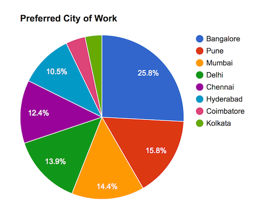 preferred city of work