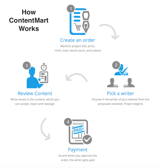 contentmart review india