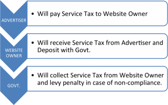 service tax on ads online