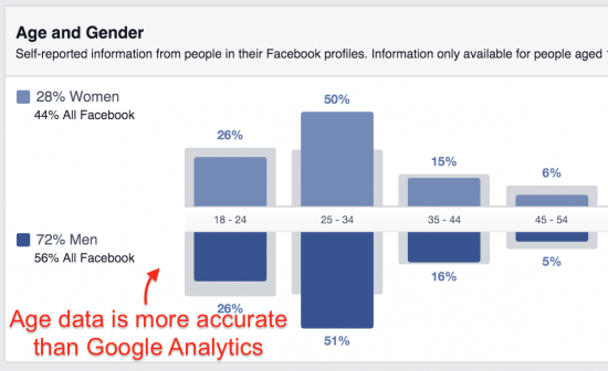 fb audience insights age