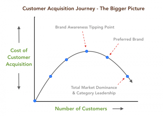 customer awareness journey 2