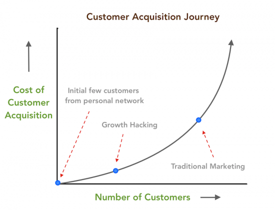 customer awareness journey
