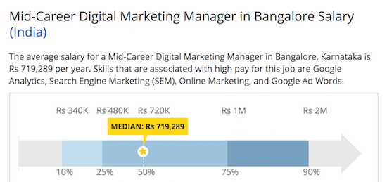 average salary digital marketing