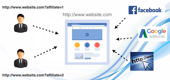affiliate marketing in india - how it works