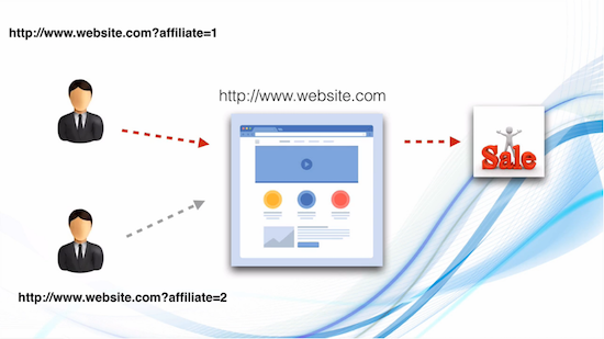 Affiliate Marketing in India - how it works with website