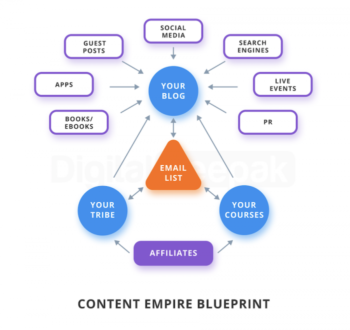 The Content Empire Blueprint (eBook) - Internet & Technology News